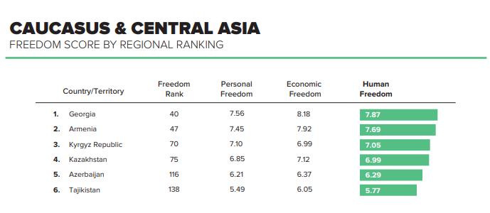 Грузия занимает лидирующие позиции с Индексом свободы человека 7,87 в рейтинге Human Freedom Index 2020