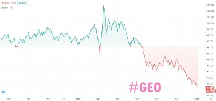 В 2021 году доллар может резко упасть